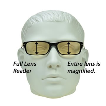 The entire lenses in Full Lens Readers are magnified.
