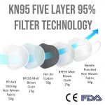 Sunglassmonster.com KN95 5 layer face mask filters out 95% of all particulates.